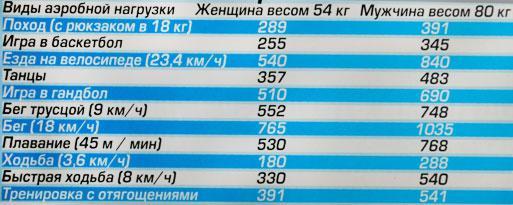 таблицу, которая позволит понять степень энергозатрат в том или ином виде аэробной нагрузки.